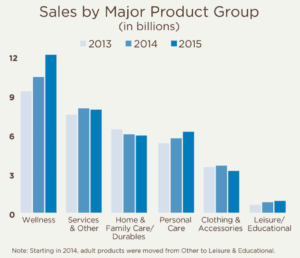 Sales by Major Product Group